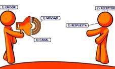 Elementos de la comunicación oral